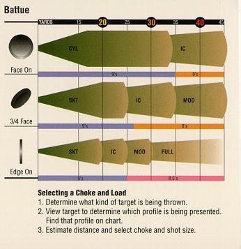 doublegunshop.com Shotgun Chokes for 12 bore or 12 gauge guns.